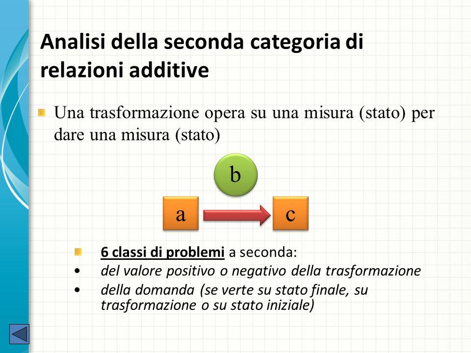Analisi della seconda categoria di relazioni additive