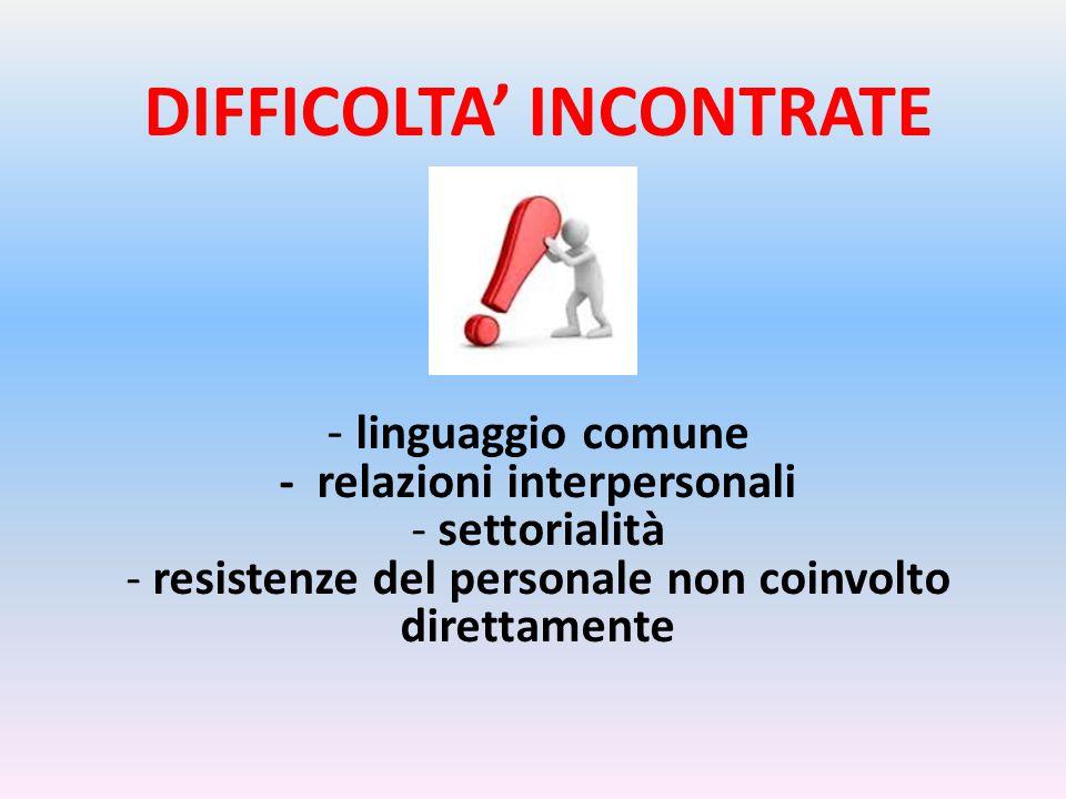 DIFFICOLTA' INCONTRATE