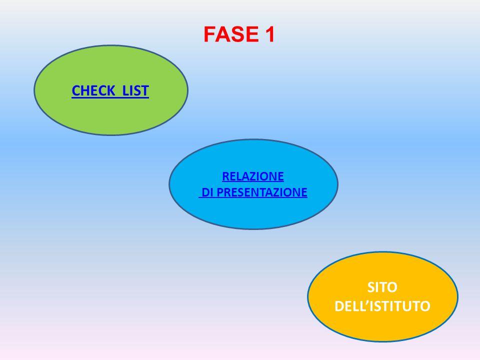 FASE 1 CHECK LIST RELAZIONE DI PRESENTAZIONE SITO DELL'ISTITUTO