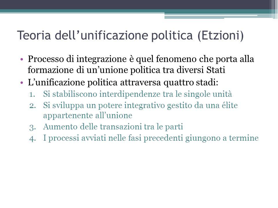 Teoria dell'unificazione politica (Etzioni)