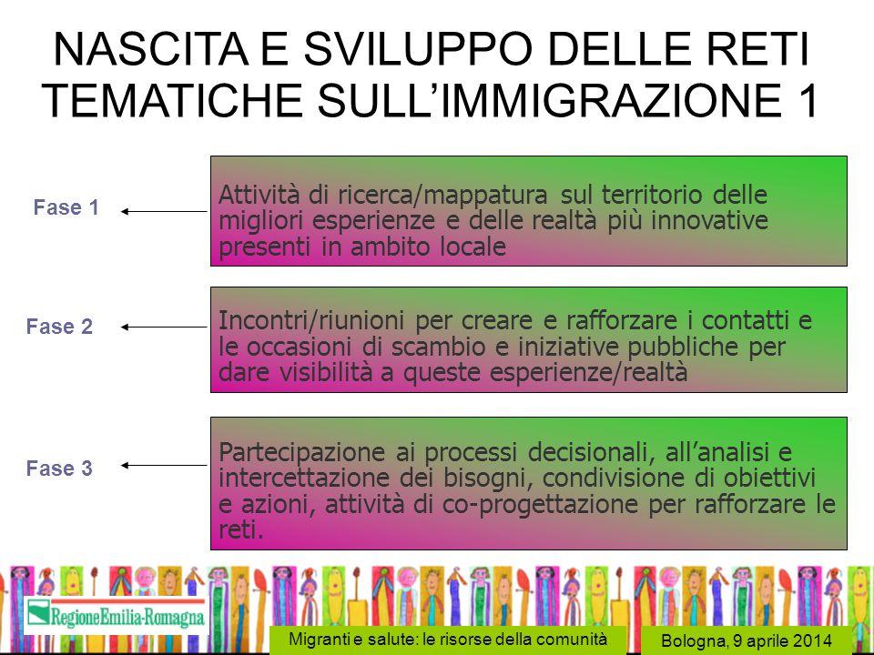 NASCITA E SVILUPPO DELLE RETI TEMATICHE SULL'IMMIGRAZIONE 1
