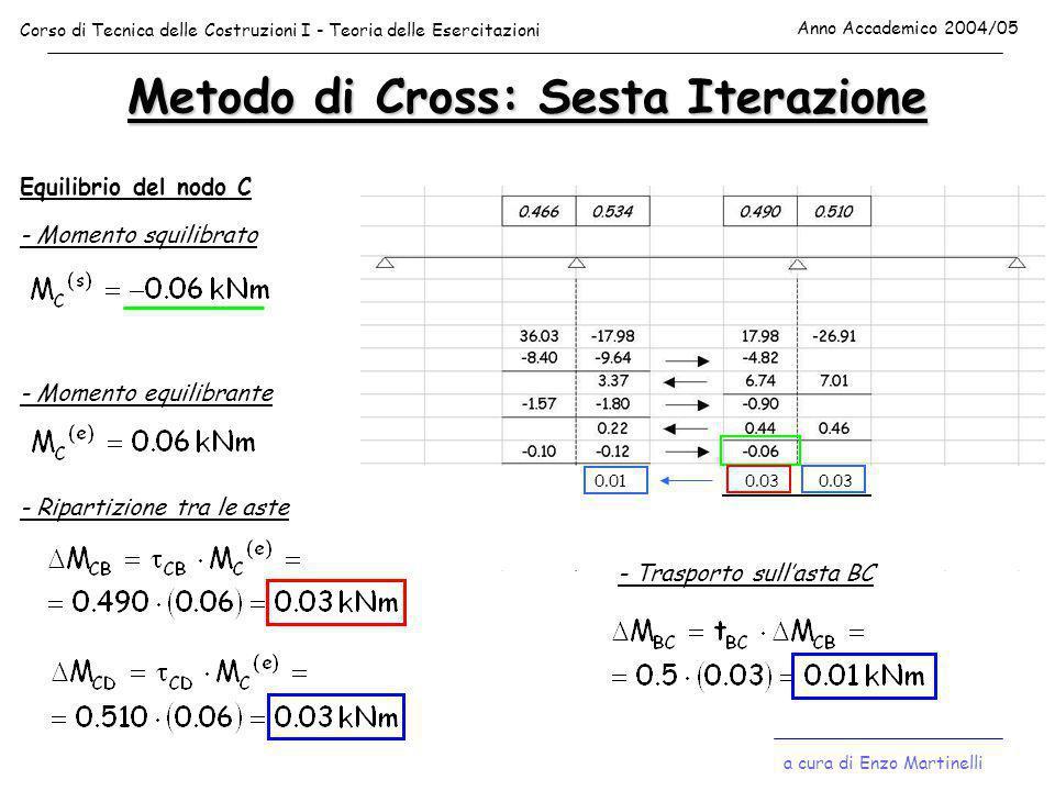 Metodo di Cross: Sesta Iterazione