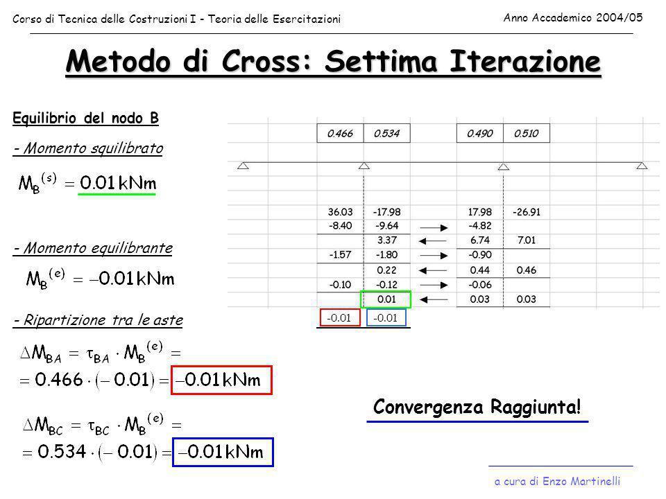 Metodo di Cross: Settima Iterazione