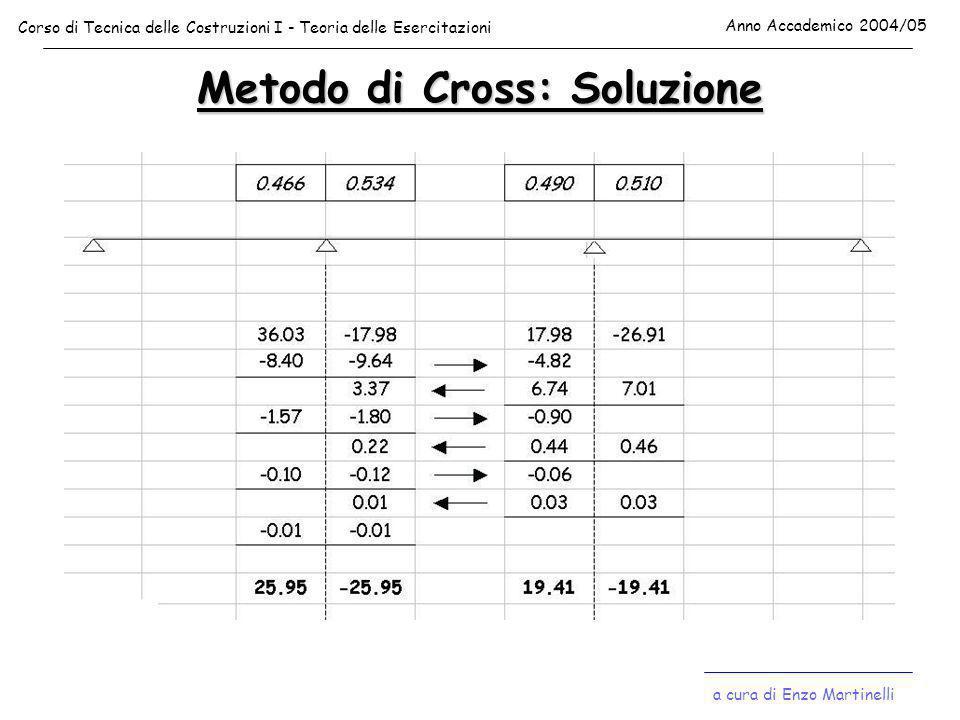 Metodo di Cross: Soluzione