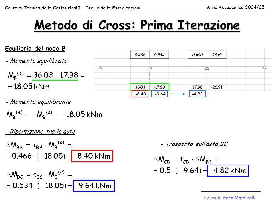 Metodo di Cross: Prima Iterazione