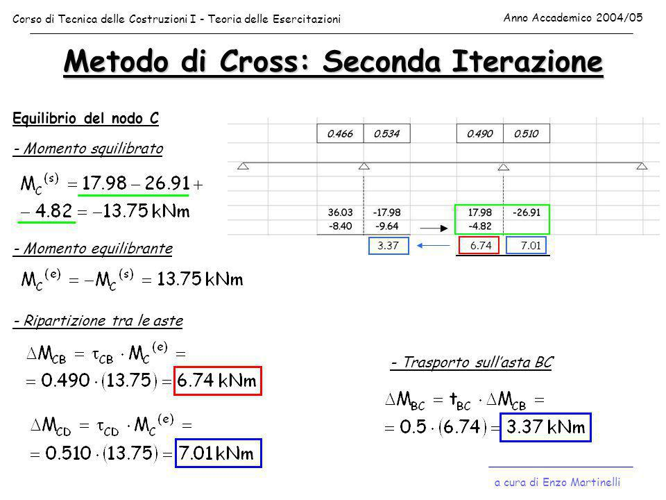 Metodo di Cross: Seconda Iterazione