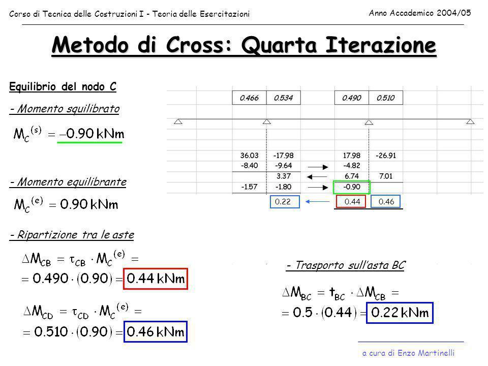 Metodo di Cross: Quarta Iterazione