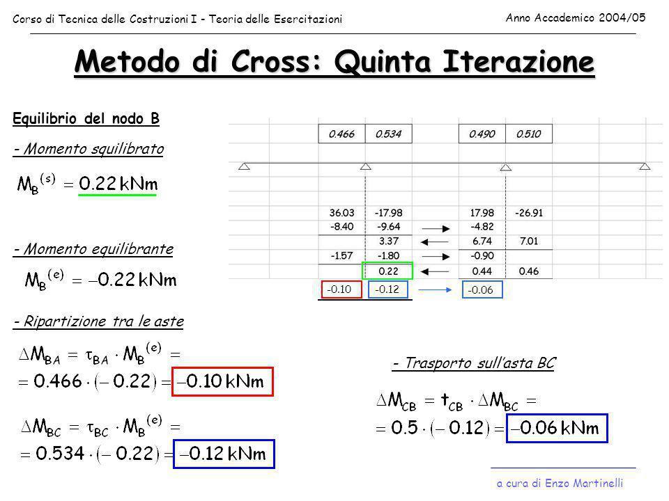 Metodo di Cross: Quinta Iterazione