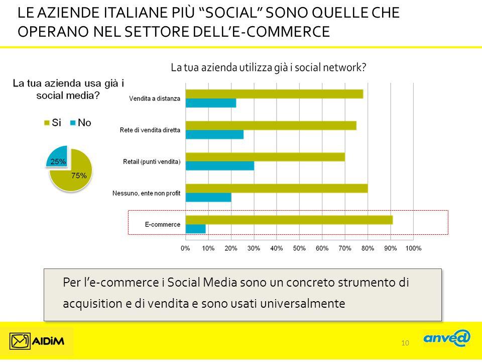 LE AZIENDE ITALIANE PIÙ SOCIAL SONO QUELLE CHE OPERANO NEL SETTORE DELL'E-COMMERCE
