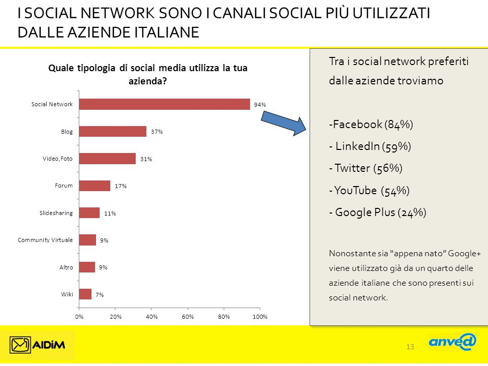 I SOCIAL NETWORK SONO I CANALI SOCIAL PIÙ UTILIZZATI DALLE AZIENDE ITALIANE