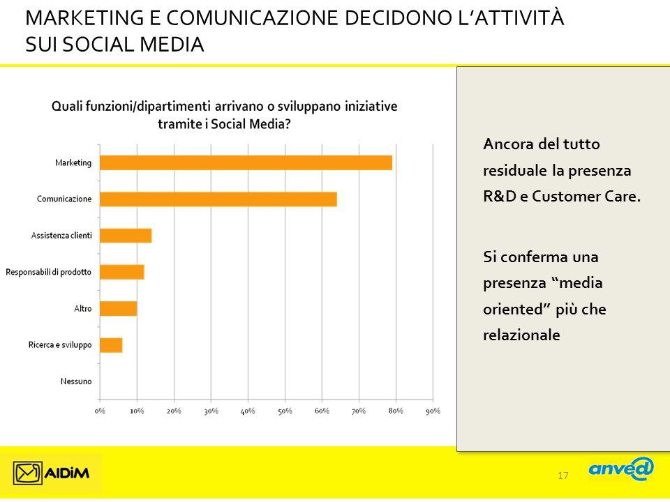 MARKETING E COMUNICAZIONE DECIDONO L'ATTIVITÀ SUI SOCIAL MEDIA