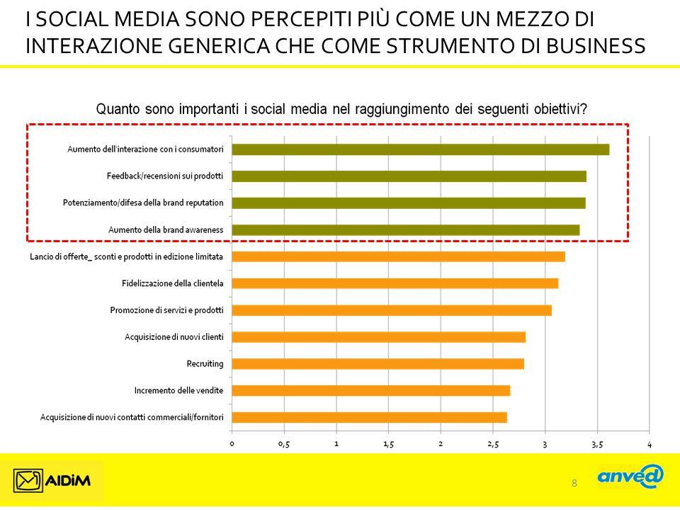 I SOCIAL MEDIA SONO PERCEPITI PIÙ COME UN MEZZO DI INTERAZIONE GENERICA CHE COME STRUMENTO DI BUSINESS