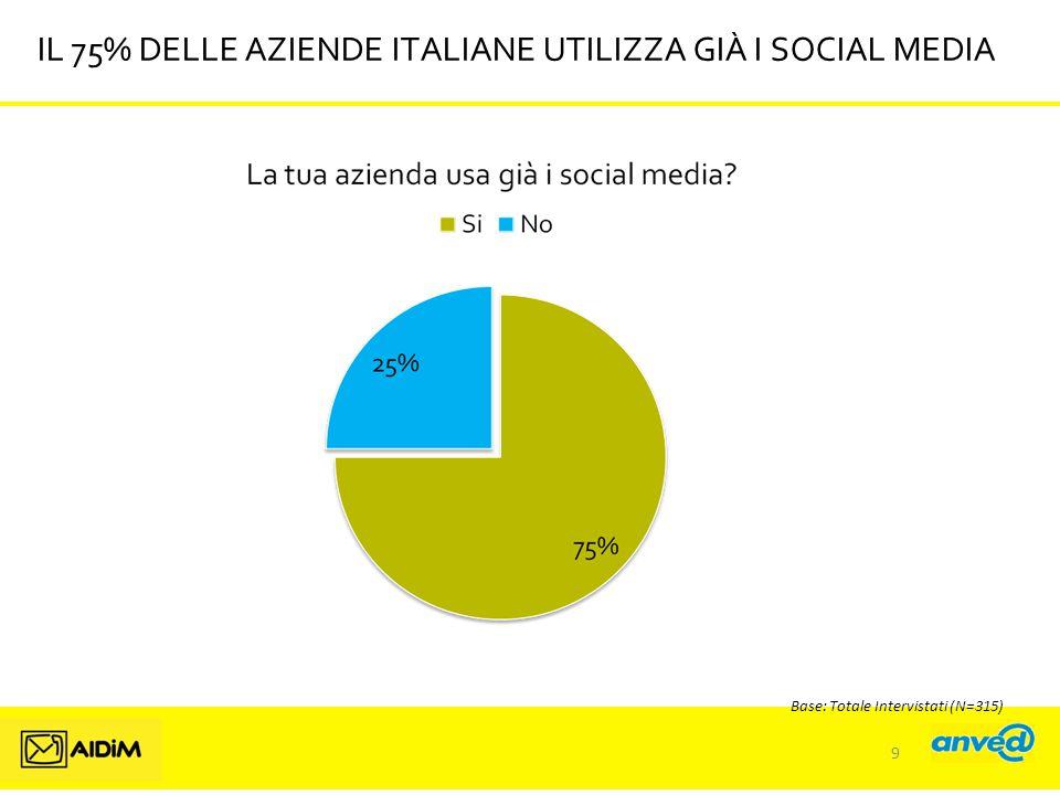 IL 75% DELLE AZIENDE ITALIANE UTILIZZA GIÀ I SOCIAL MEDIA