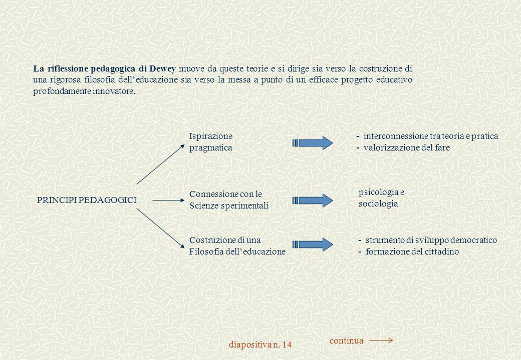 La riflessione pedagogica di Dewey muove da queste teorie e si dirige sia verso la costruzione di una rigorosa filosofia dell'educazione sia verso la messa a punto di un efficace progetto educativo profondamente innovatore.