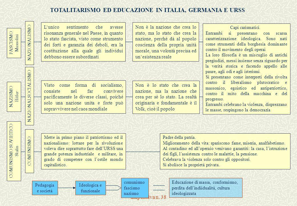TOTALITARISMO ED EDUCAZIONE IN ITALIA, GERMANIA E URSS
