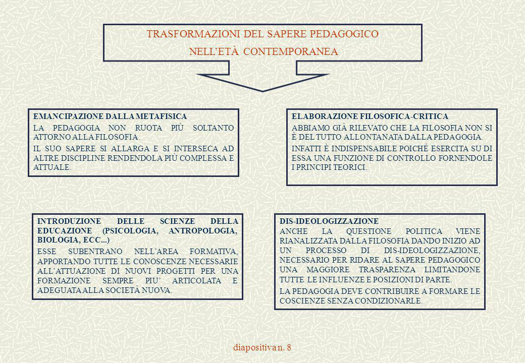 TRASFORMAZIONI DEL SAPERE PEDAGOGICO NELL'ETÀ CONTEMPORANEA