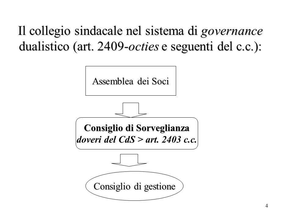 Consiglio di Sorveglianza doveri del CdS > art. 2403 c.c.