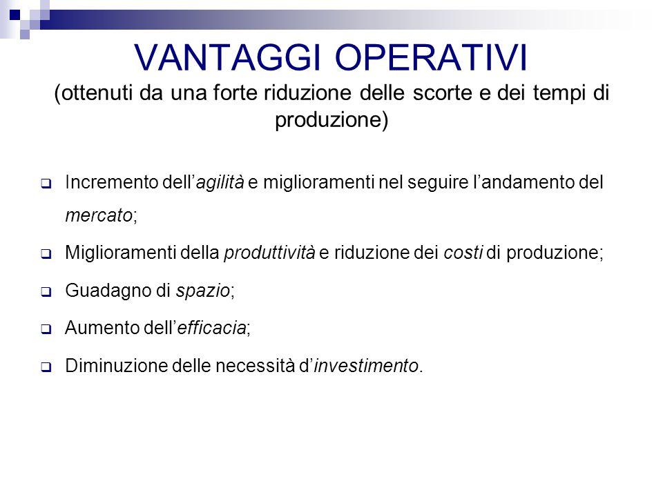 VANTAGGI OPERATIVI (ottenuti da una forte riduzione delle scorte e dei tempi di produzione)