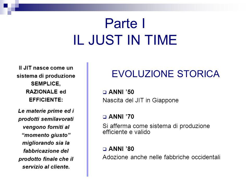 Parte I IL JUST IN TIME EVOLUZIONE STORICA ANNI '50