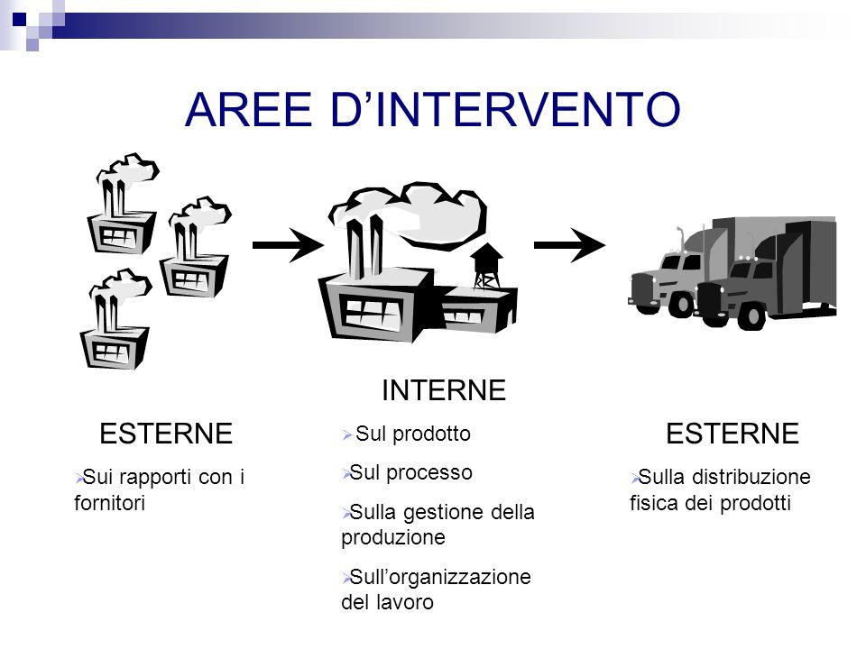AREE D'INTERVENTO INTERNE ESTERNE ESTERNE Sul prodotto Sul processo