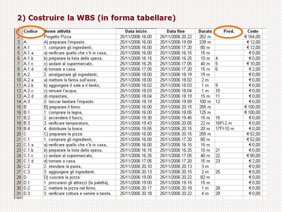 2) Costruire la WBS (in forma tabellare)