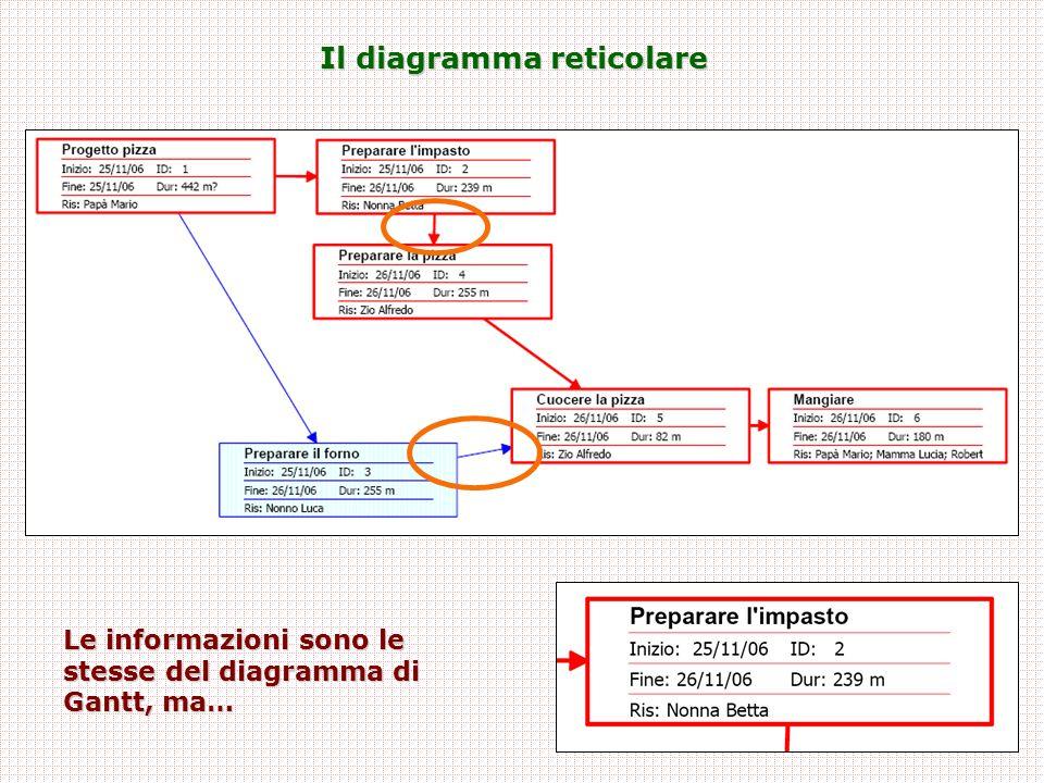 Il diagramma reticolare