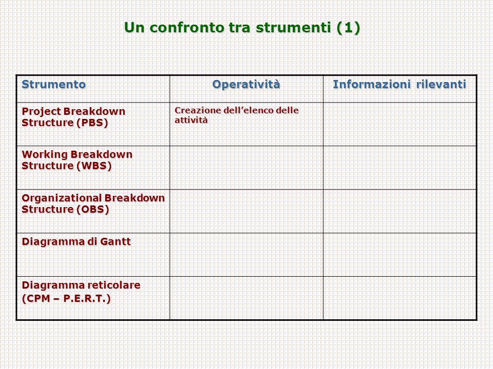 Un confronto tra strumenti (1) Informazioni rilevanti