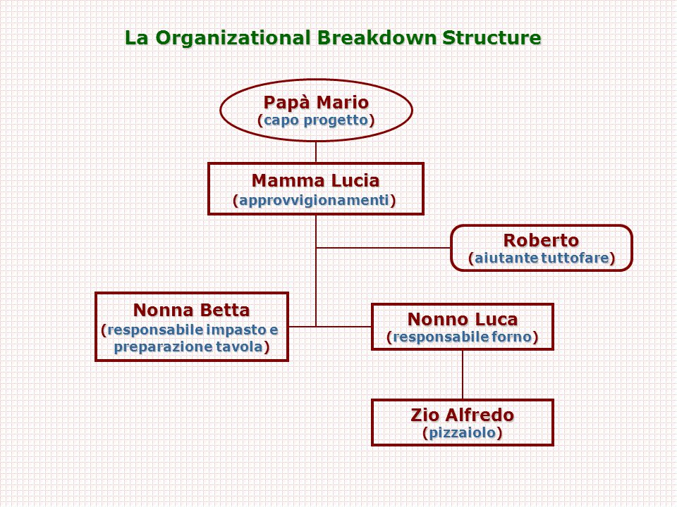 La Organizational Breakdown Structure