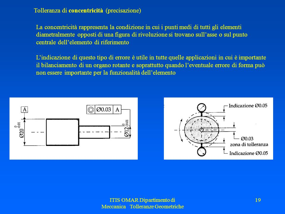 ITIS OMAR Dipartimento di Meccanica Tolleranze Geometriche