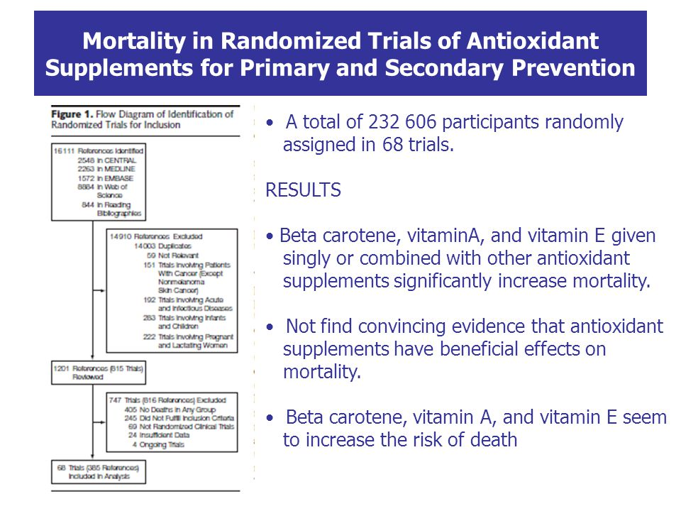 Mortality in Randomized Trials of Antioxidant Supplements for Primary and Secondary Prevention