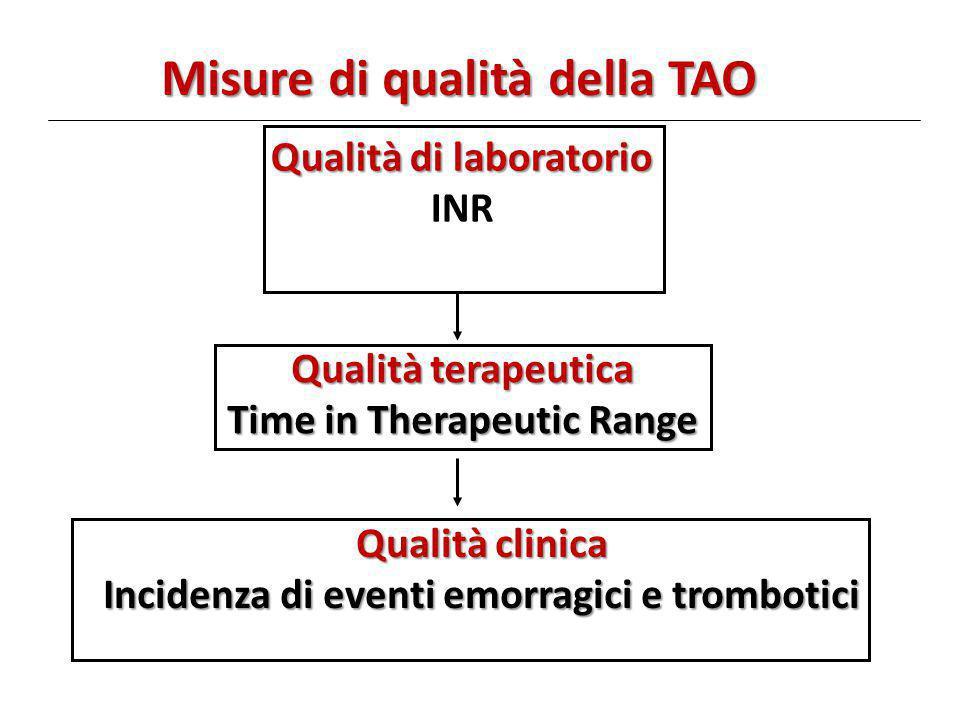 Misure di qualità della TAO