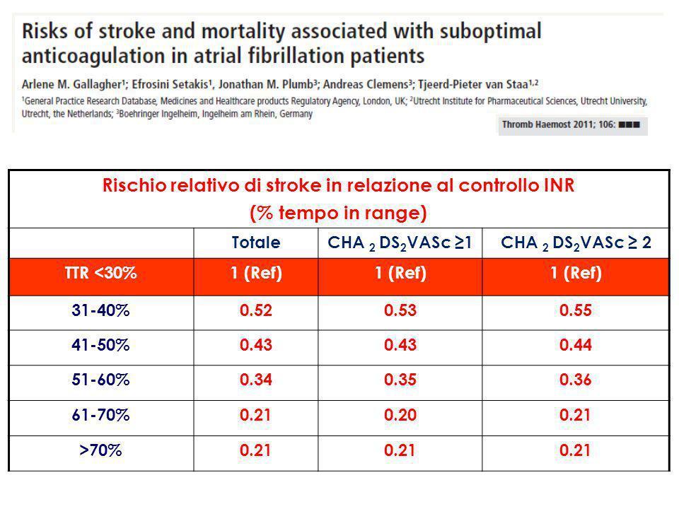 Rischio relativo di stroke in relazione al controllo INR