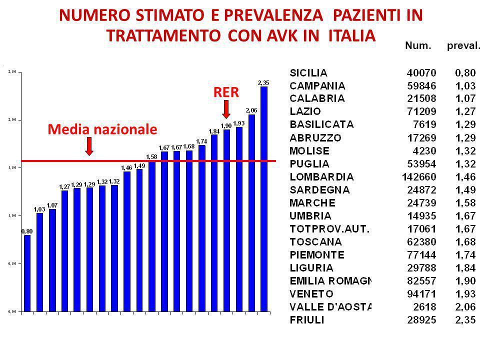 NUMERO STIMATO E PREVALENZA PAZIENTI IN TRATTAMENTO CON AVK IN ITALIA