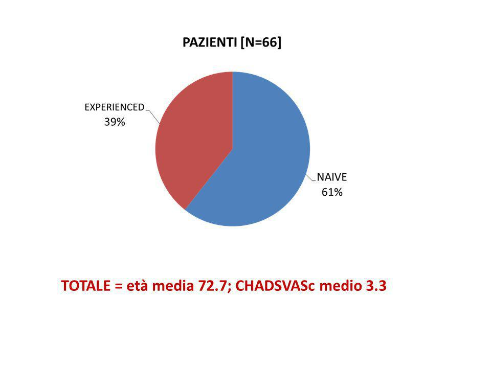 TOTALE = età media 72.7; CHADSVASc medio 3.3
