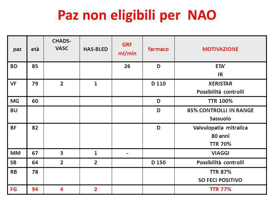 Paz non eligibili per NAO Possibilità controlli Valvulopatia mitralica