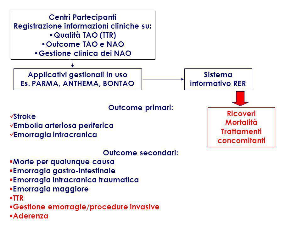 Registrazione informazioni cliniche su: Qualità TAO (TTR)