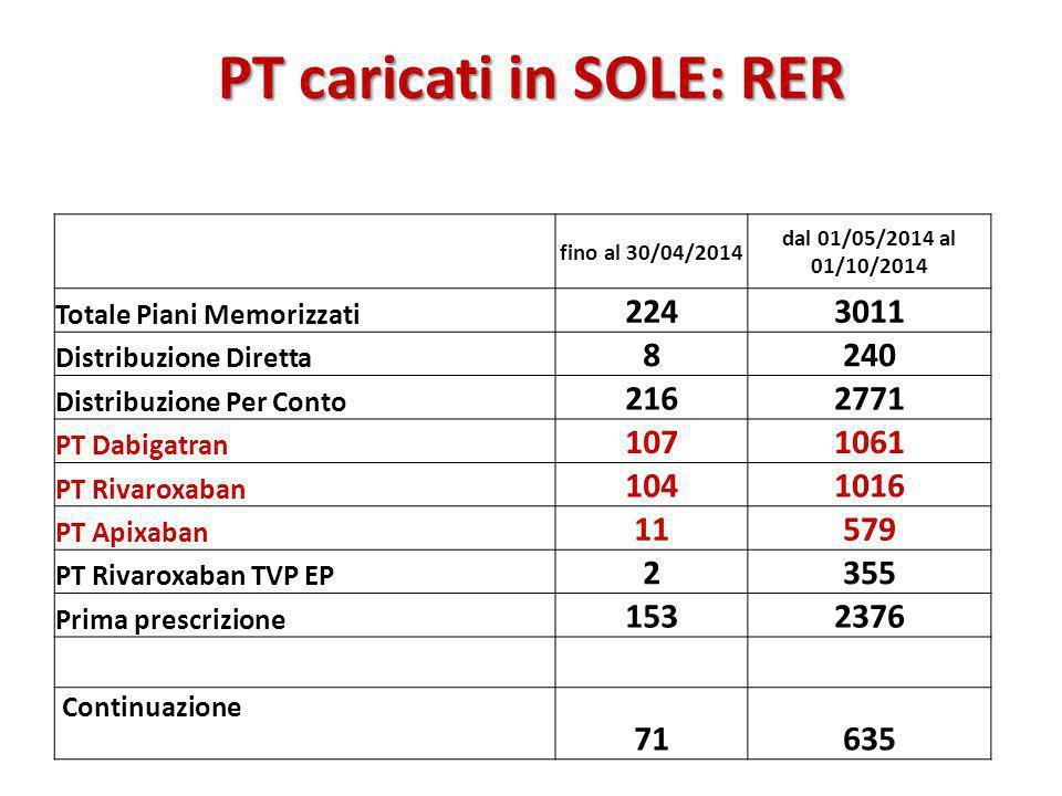 PT caricati in SOLE: RER