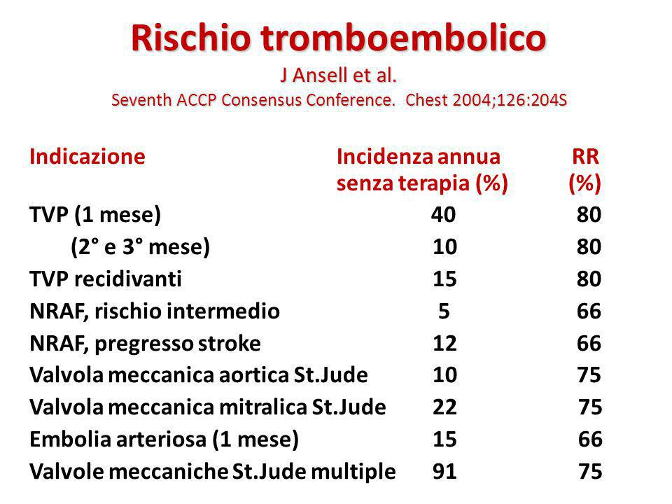 Rischio tromboembolico J Ansell et al