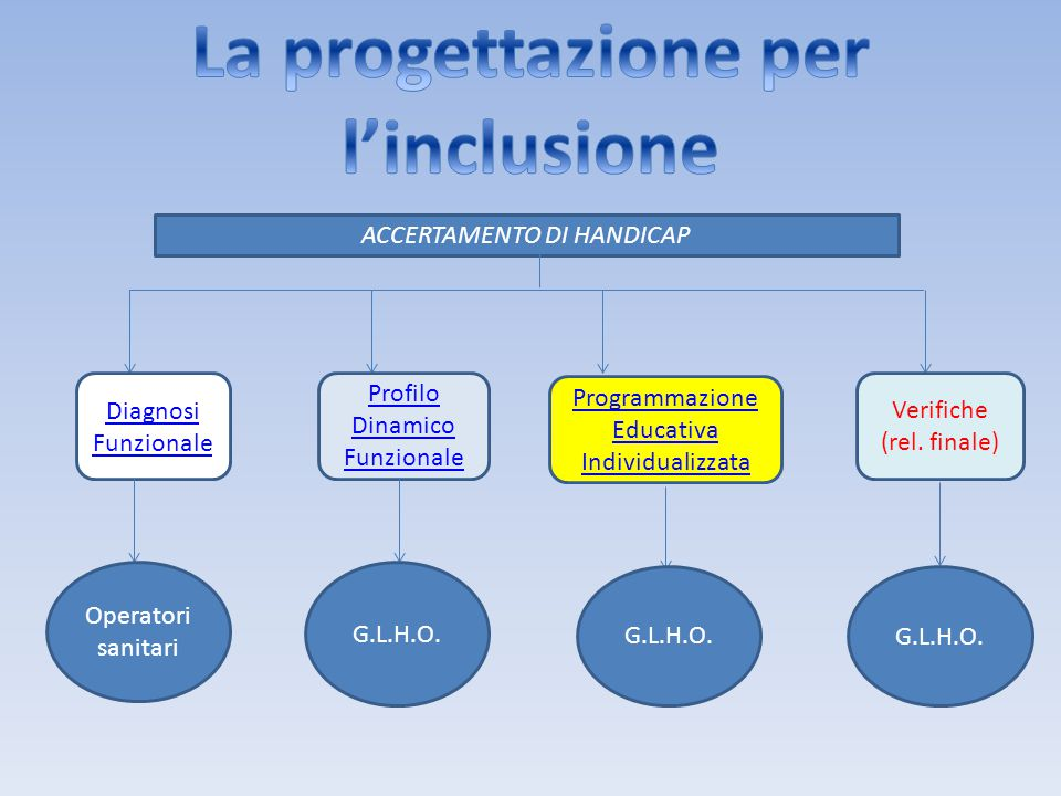 La progettazione per l'inclusione