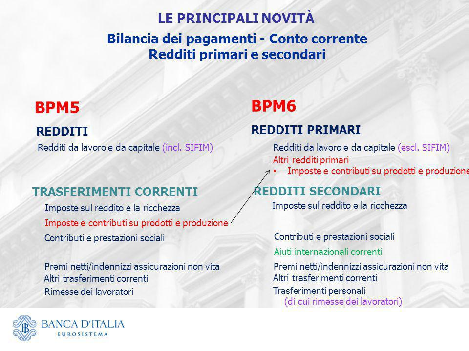 Bilancia dei pagamenti - Conto corrente Redditi primari e secondari