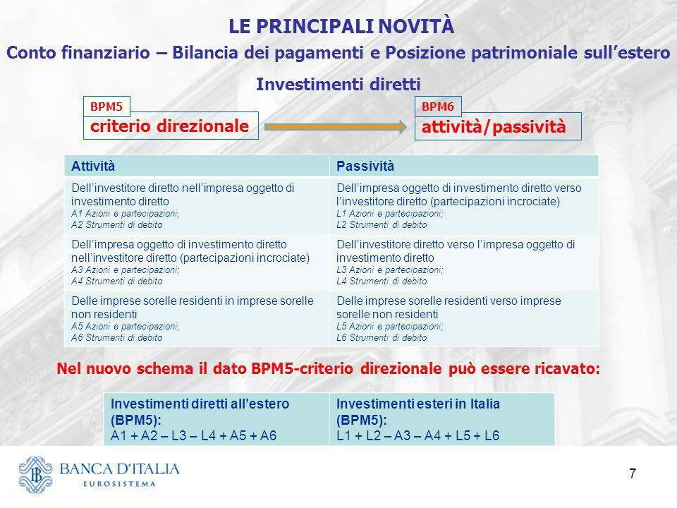 LE PRINCIPALI NOVITÀ Conto finanziario – Bilancia dei pagamenti e Posizione patrimoniale sull'estero.