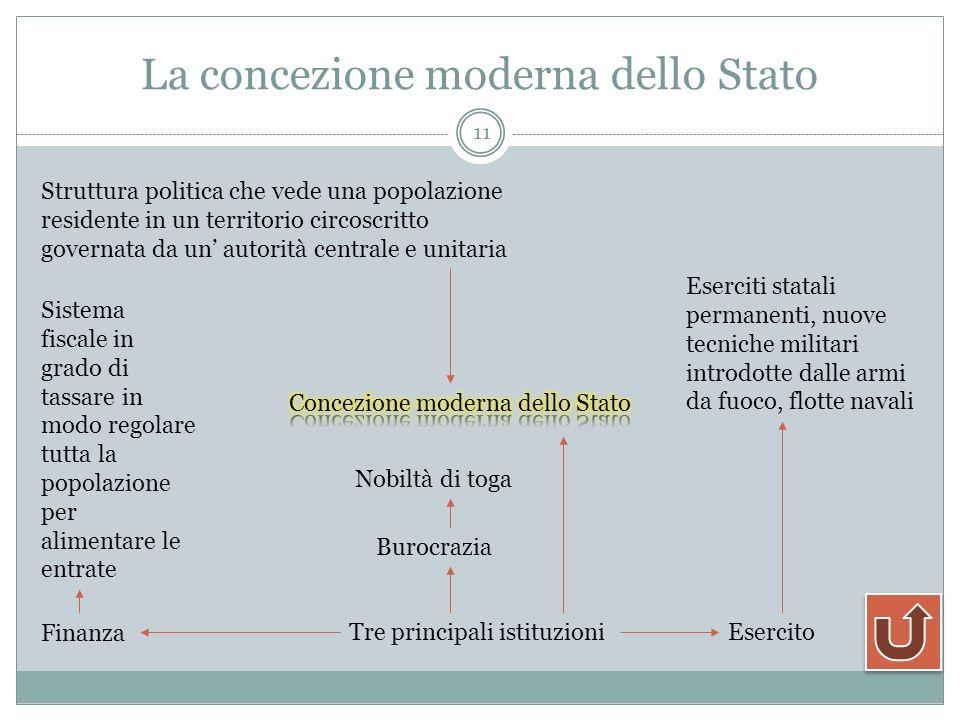La concezione moderna dello Stato