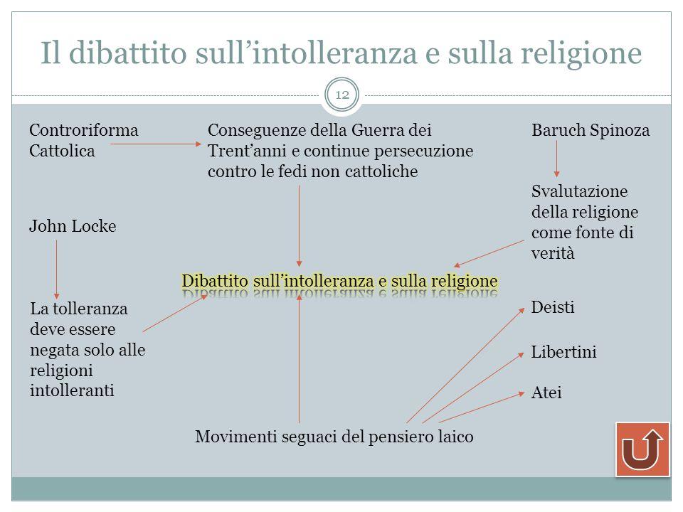 Il dibattito sull'intolleranza e sulla religione
