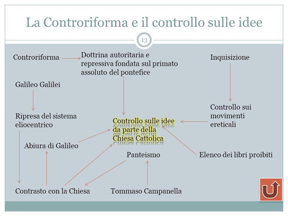 La Controriforma e il controllo sulle idee