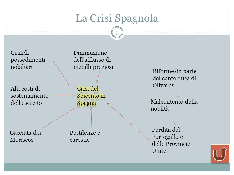 La Crisi Spagnola Grandi possedimenti nobiliari