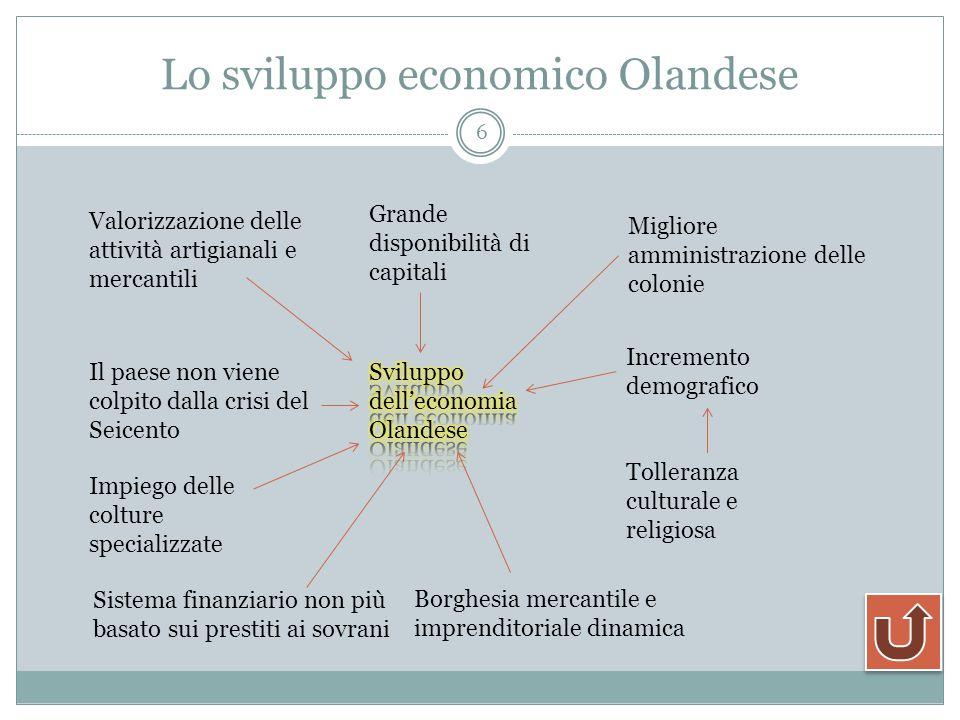 Lo sviluppo economico Olandese