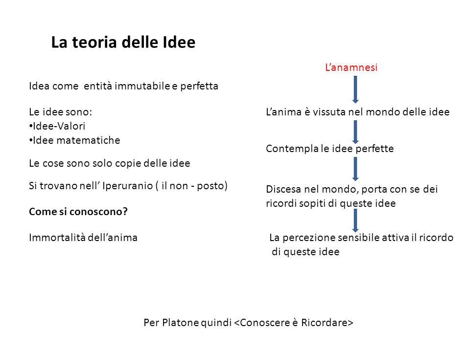 La teoria delle Idee L'anamnesi Idea come entità immutabile e perfetta