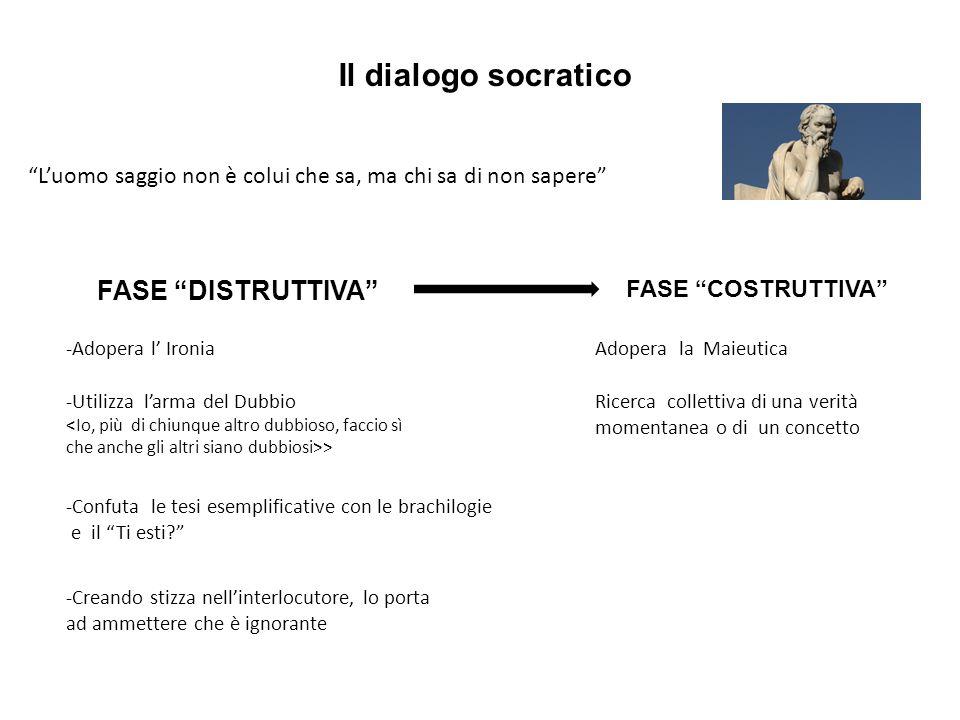 Il dialogo socratico FASE DISTRUTTIVA