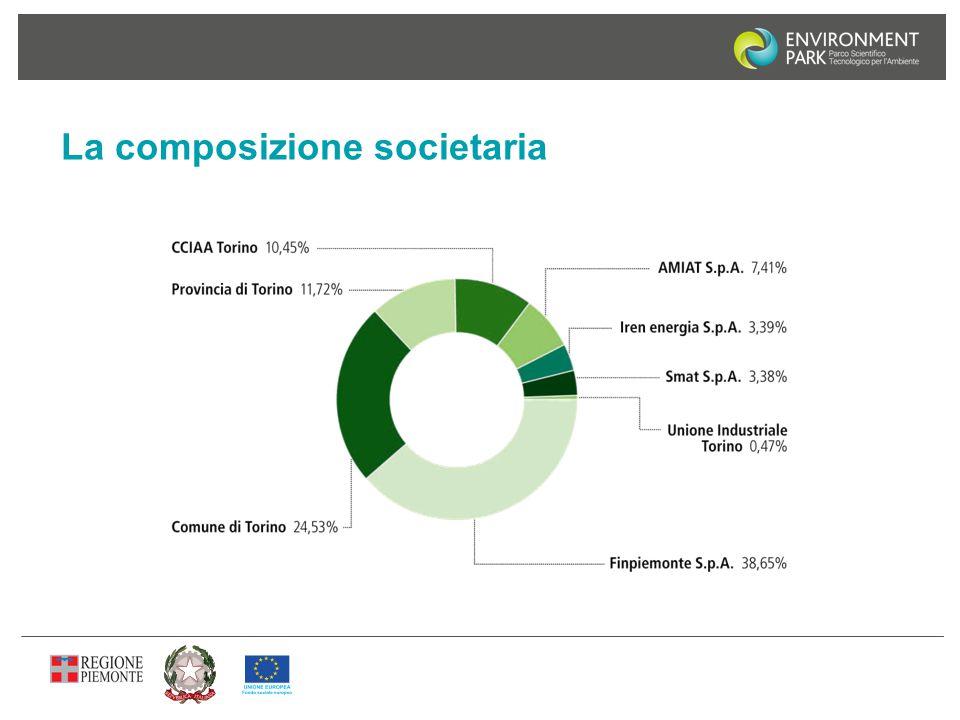 La composizione societaria