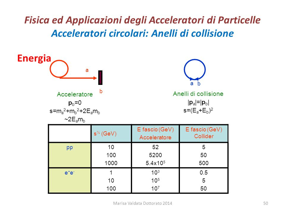 Fisica ed Applicazioni degli Acceleratori di Particelle Acceleratori circolari: Anelli di collisione